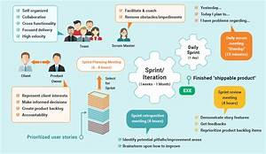What Is Agile Software Development Life Cycle? | QuickScrum