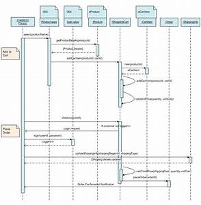 Sequence Diagram For Online Shopping