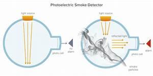 Use Electric Smoke Detector Manual
