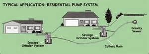 Interior Design Ideas For Small Indian Homes Home Sewer Lift Station Design House Design Ideas