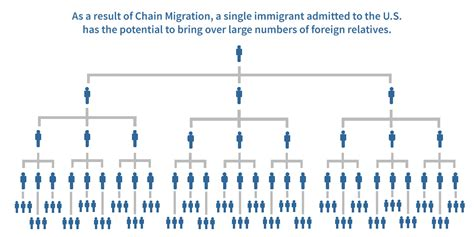 time   chain migration  white house