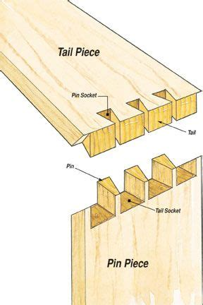 dovetail joint dove tail  box joints wood