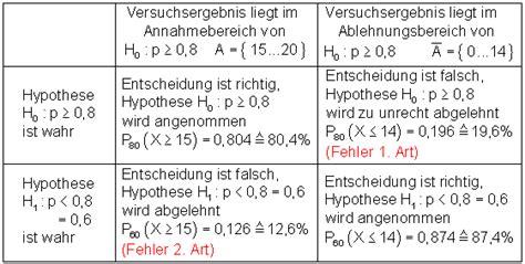 grundlagen zum hypothesentest mathe brinkmann