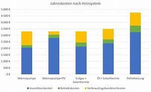 Kosten Luft Wasser Wärmepumpe : kosten und wirtschaftlichkeit einer luft wasser w rmepumpe ~ Lizthompson.info Haus und Dekorationen