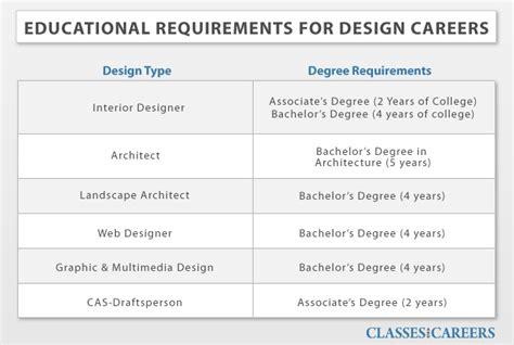 home interior decorator degree needed to be an interior designer interiorhd