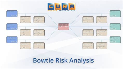 cura bowtie risk analysis method youtube