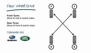 Rotating Tyre  What You Need To Know