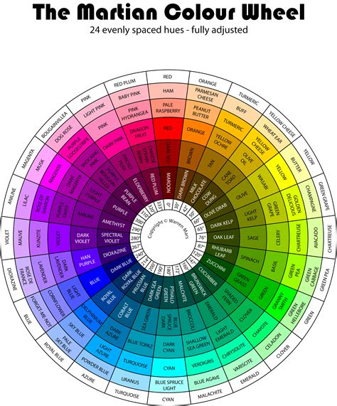 the martian colour wheel see last sentence crafts