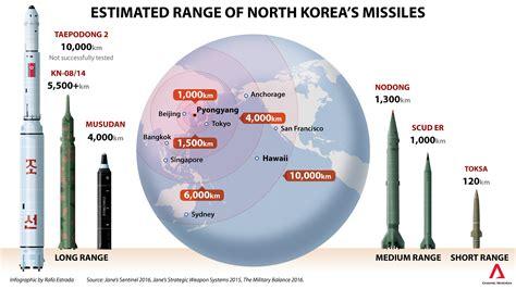range of nuclear bomb korea jong un advances nuclear programme japan prepares for the worst open source