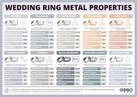 what metals are wedding rings made from compound interest