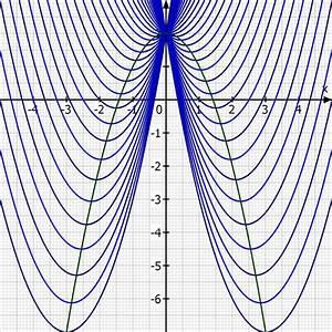 Funktionsscharen Berechnen : ortslinie bestimmen aus funktionsschar mathelounge ~ Themetempest.com Abrechnung