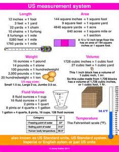 Us Measurement System