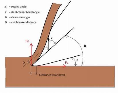 Edge Angle Cutting Dimensions Chipbreakers Mechanics Bevel