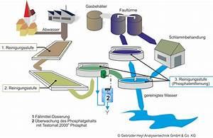 Wann Kommt Grundwasser : phosphatmessung im kl rwerk gebrueder heyl analysentechnik ~ Whattoseeinmadrid.com Haus und Dekorationen