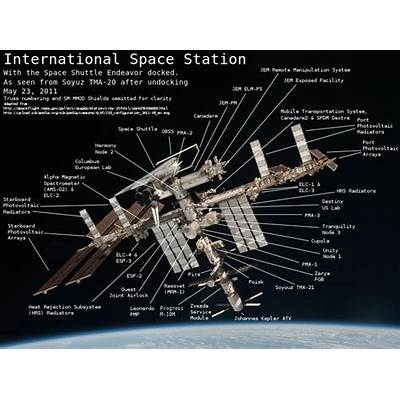 Explainer: the International Space Station