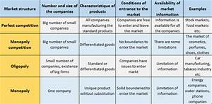 Efficiency Of Different Market Structures