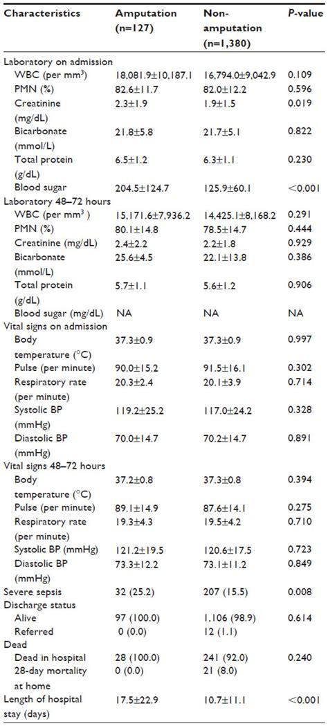 full text necrotizing fasciitis epidemiology