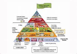 Egyptian Society Pyramid Diagram