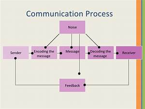 Business Communication 1 Introduction