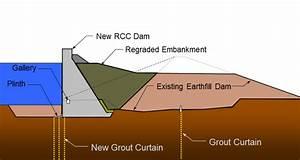 Diagram Of Dam Building : penn forest dam pennsylvania 1994 case study asdso ~ A.2002-acura-tl-radio.info Haus und Dekorationen