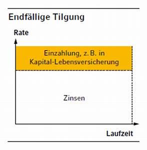 Bausparvertrag Finanzierung Immobilie : die passende finanzierung planen und kalkulieren sie ~ Lizthompson.info Haus und Dekorationen