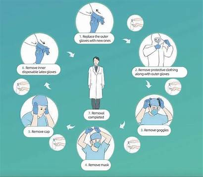 Covid Epidemic During Hospital Ppe Removing Protocols
