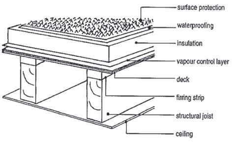 Flat Roof Part Diagram by A Design Materials Guide For Residential Flat Roofing
