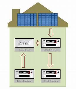 Solarstrom Berechnen : experten ratgeber zum eigenverbrauch von solarstrom ~ Themetempest.com Abrechnung
