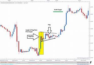Types Of Chart Patterns For Binary Options Trading