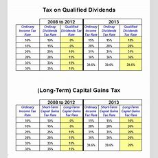 Difference Between Ordinary And Qualified Dividends