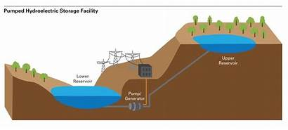 Pump Pumped Storage Hydroelectric Station Hydro Energy