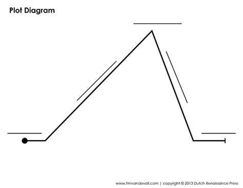 Plot Diagram Graphic Organizers  Printable Graphic