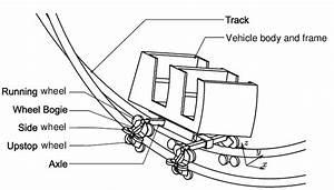 Roller Coaster Vehicle