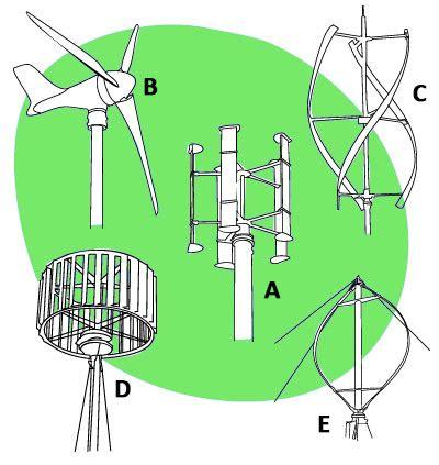 Основные виды ветрогенераторов вертикальные горизонтальные