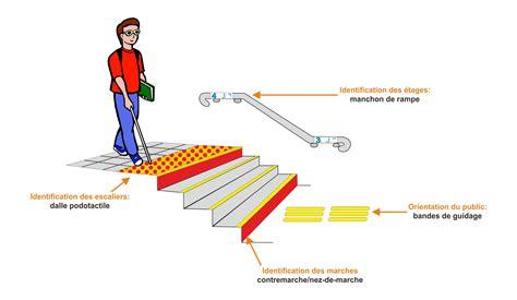 Hauteur Marche Escalier Norme Erp by Accessibilit 233 Erp 233 Tablissements Recevant Du Public