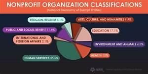 Fundraising Guide for Nonprofit Organizations — Aplos ...