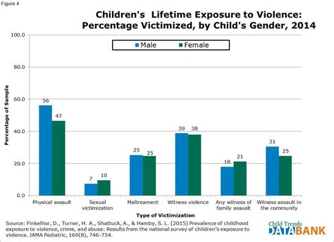 Childrens Exposure To Violence Child Trends