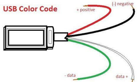 usb wire color code the four wires inside jim notes