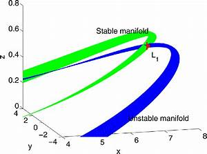 Stable And Unstable Invariant Manifold Associated To The