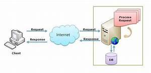 Beginner U2019s Guide  How Iis Process Asp Net Request