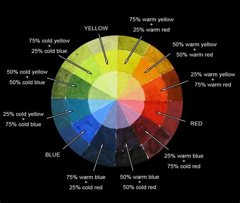 color wheel instructions color theory
