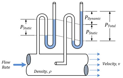 Hydraulic Modification Definition by Bernoulli S Equation Relationship Between Velocity And