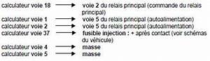 Code Defaut Renault Df : revue technique automobile renault clio interpr tation des d fauts injection diesel ~ Gottalentnigeria.com Avis de Voitures