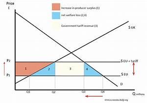 Benefits and costs of tariffs - Economics Help