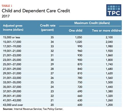 how does the tax system subsidize child care expenses 485 | 4.2.6 table1 4