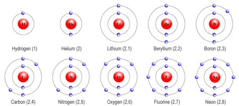 Electron shells and orbitals