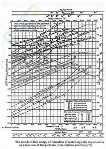 Diagrammi Di Ellingham