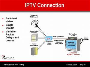 Iptv Connection