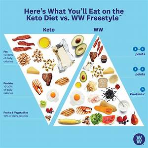 What Is The Keto Diet Plan  A Guide To Understanding The