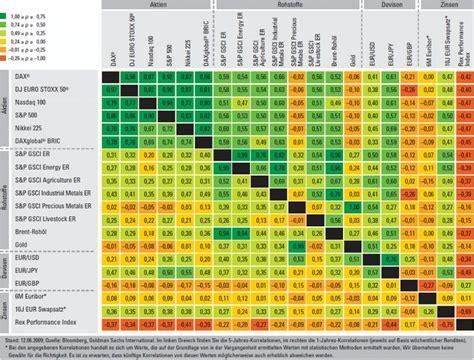 rendite risiko korrelation und diversifikation teil